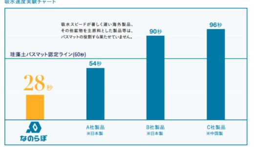 吸水実験グラフ